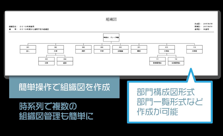 簡単操作で組織図を作成